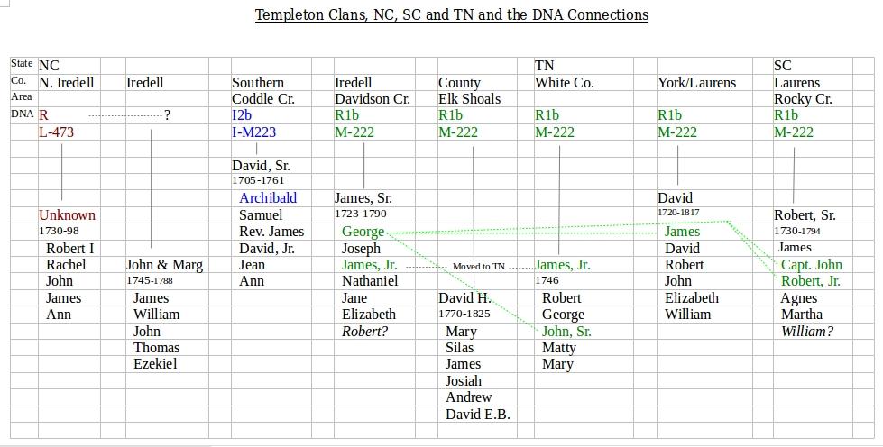 TempletonDNAchart